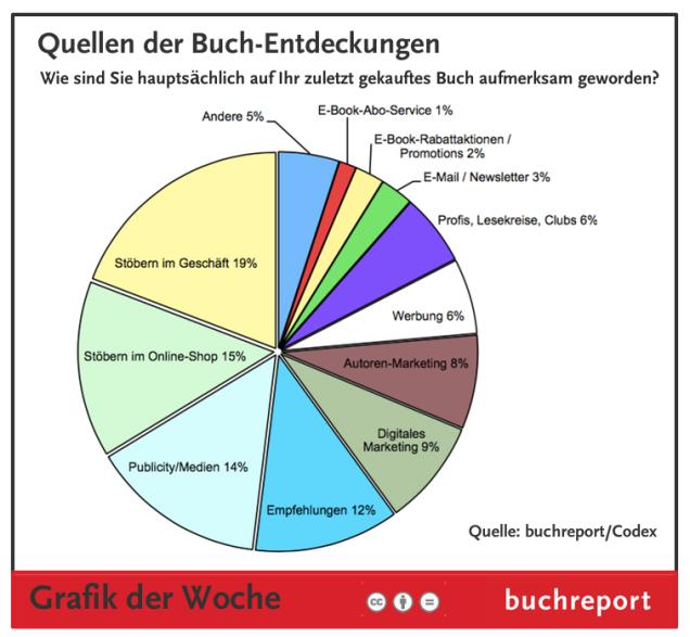 buchreport-grafik_der_Woche-discovery